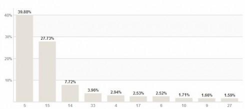 Резултати за Видин към 10:50 часа при обработени 100.000% протоколи на СИК в РИК
