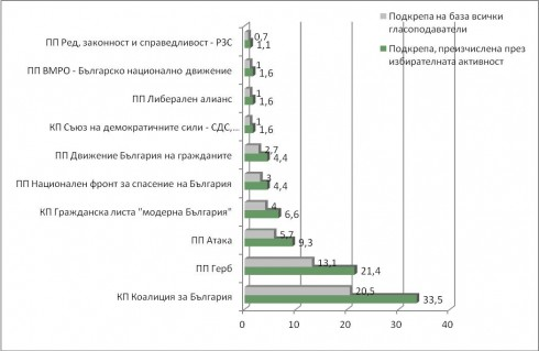 Социолог: Гражданска листа Модерна България е голямата изненада във Видин