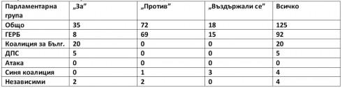 Мнозинството в Народното събрание отхвърли искането да се увеличи бюджетната субсидия на Видин